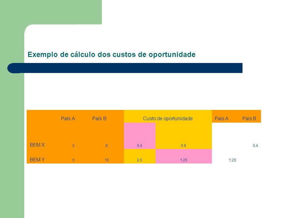 Exemplo de cálculo dos custos de oportunidade País APaís BCusto de oportunidadePais APais B BEM X 280,40,80,4 BEM Y 5102,51,25