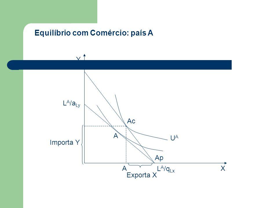 Equilíbrio com Comércio: país A Ac UAUA Ap A L A /a Ly Importa Y L A /q Lx Exporta X AX Y