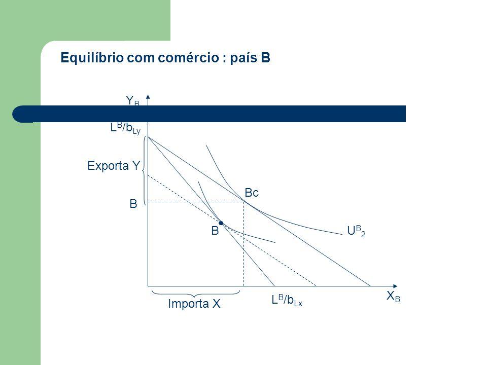 Equilíbrio com comércio : país B B L B /b Ly Exporta Y L B /b Lx Importa X XBXB YBYB Bc UB2UB2 B