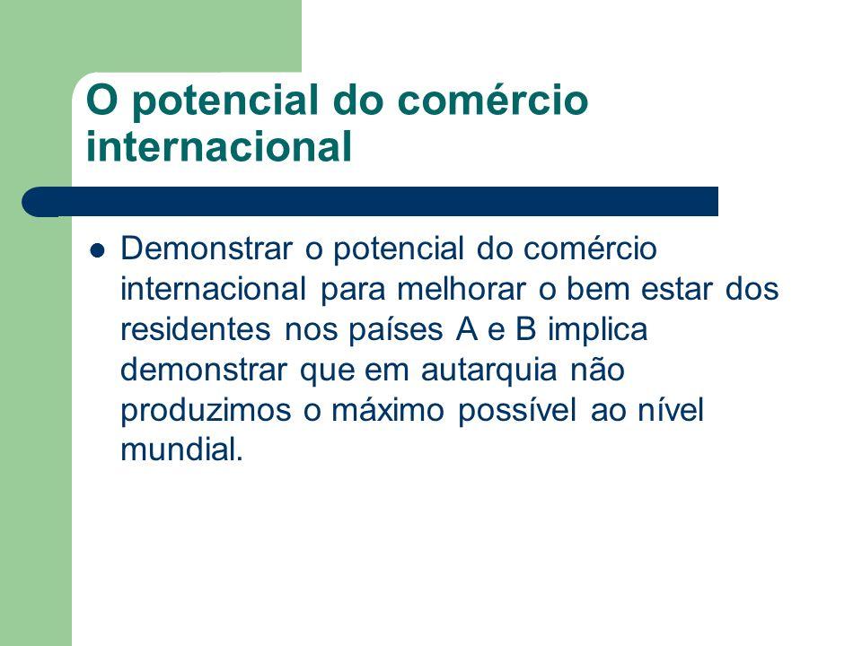 O potencial do comércio internacional Demonstrar o potencial do comércio internacional para melhorar o bem estar dos residentes nos países A e B impli