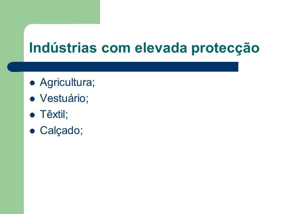 Indústrias com elevada protecção Agricultura; Vestuário; Têxtil; Calçado;