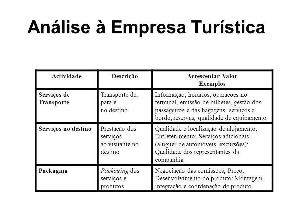 Análise à Empresa Turística ActividadeDescriçãoAcrescentar Valor Exemplos Serviços de Transporte Transporte de, para e no destino Informação, horários