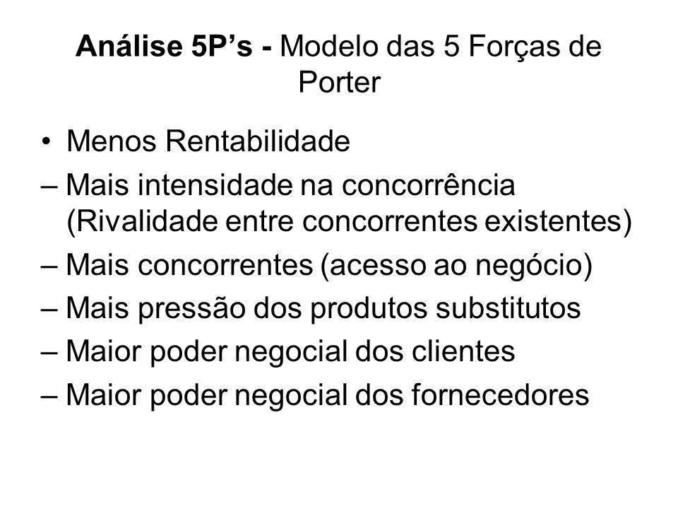 Análise 5Ps - Modelo das 5 Forças de Porter Menos Rentabilidade – Mais intensidade na concorrência (Rivalidade entre concorrentes existentes) – Mais c