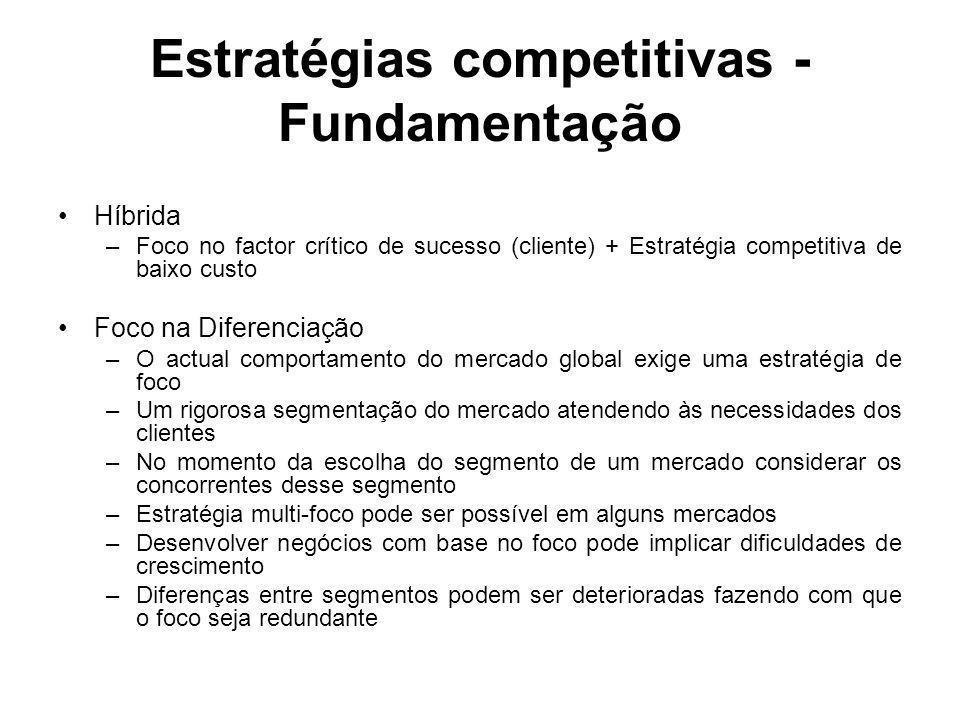 Híbrida –Foco no factor crítico de sucesso (cliente) + Estratégia competitiva de baixo custo Foco na Diferenciação –O actual comportamento do mercado