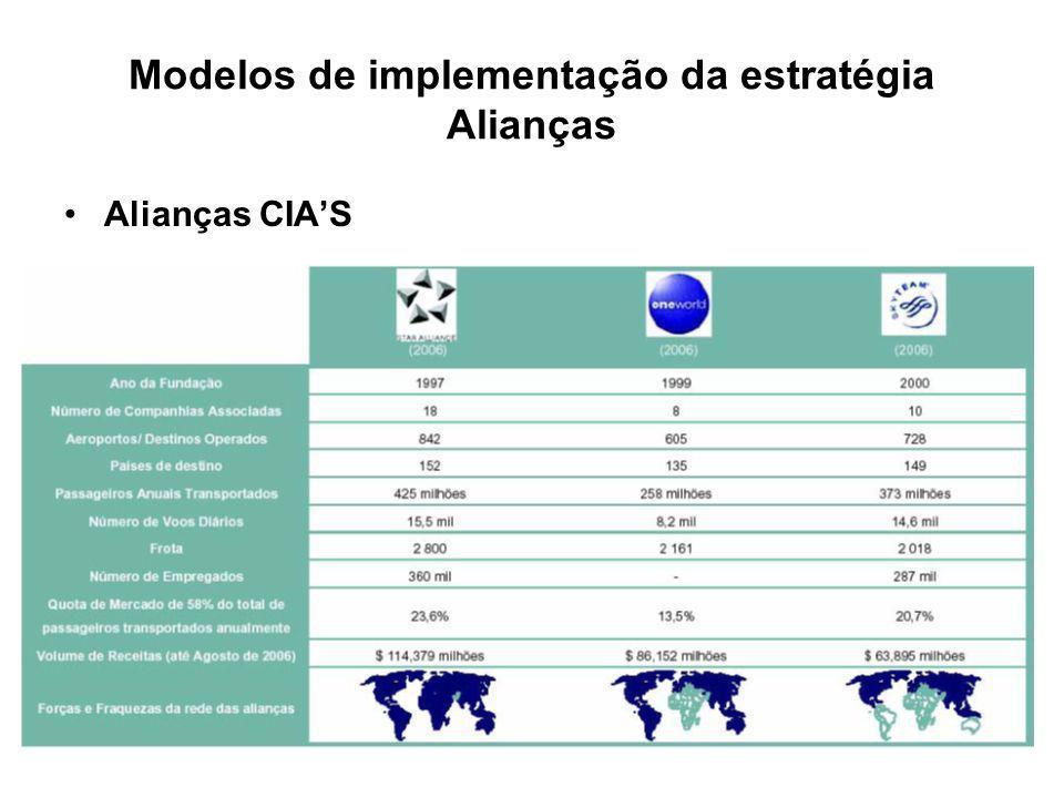 Modelos de implementação da estratégia Alianças Alianças CIAS