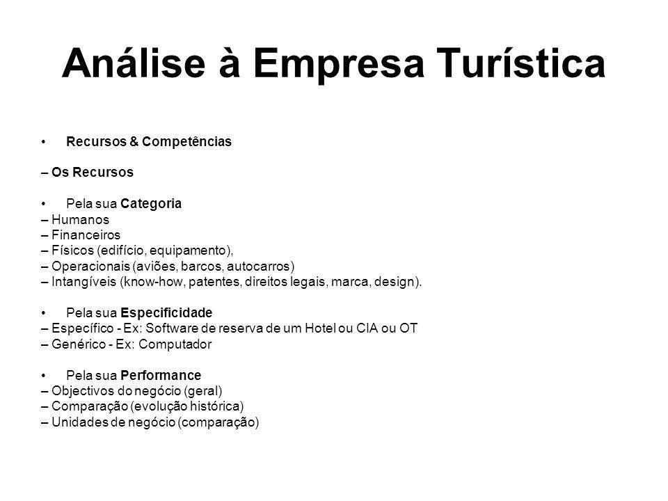 Recursos & Competências – Os Recursos Pela sua Categoria – Humanos – Financeiros – Físicos (edifício, equipamento), – Operacionais (aviões, barcos, au