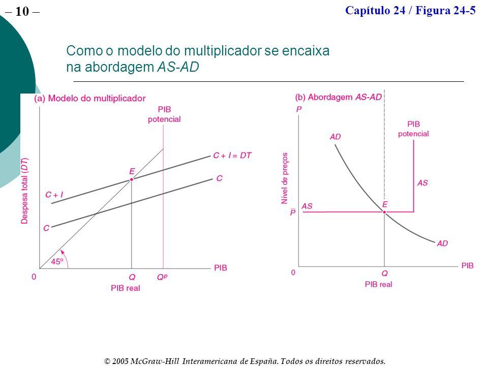 – 10 © 2005 McGraw-Hill Interamericana de España. Todos os direitos reservados. Como o modelo do multiplicador se encaixa na abordagem AS-AD Capítulo