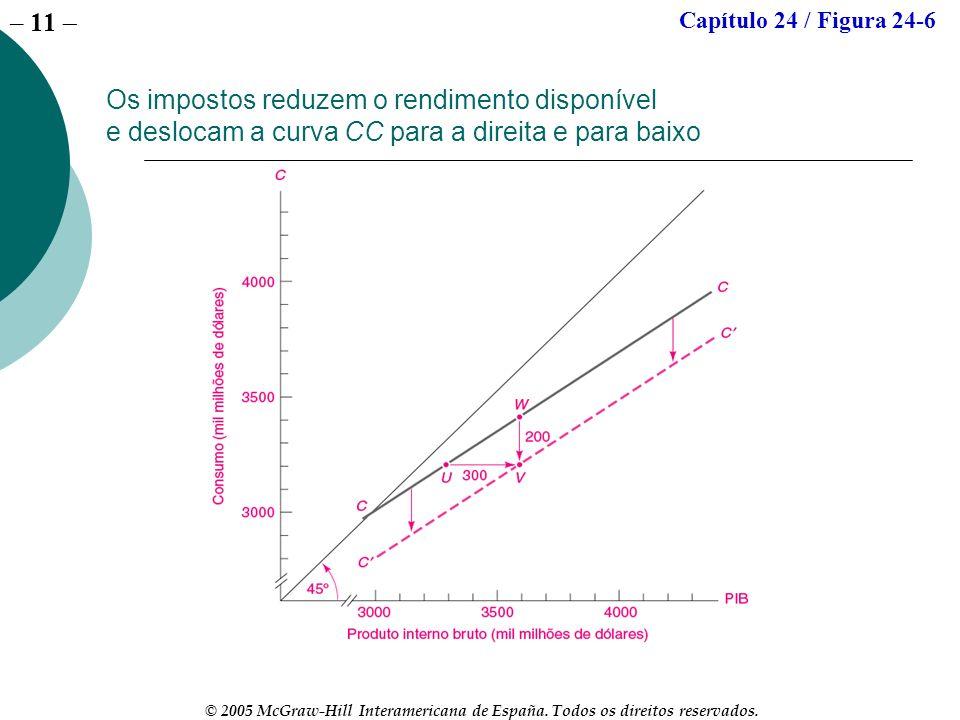 – 11 © 2005 McGraw-Hill Interamericana de España. Todos os direitos reservados. Os impostos reduzem o rendimento disponível e deslocam a curva CC para