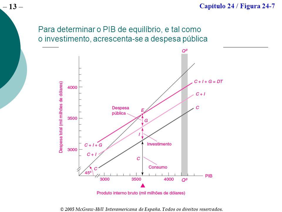 – 13 © 2005 McGraw-Hill Interamericana de España. Todos os direitos reservados. Para determinar o PIB de equilíbrio, e tal como o investimento, acresc