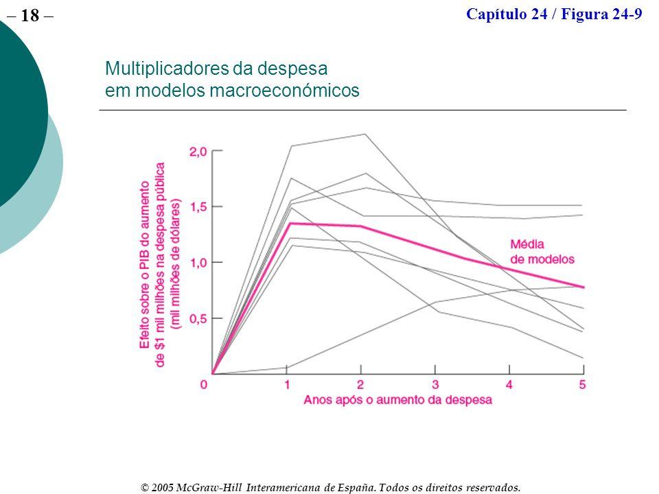 – 18 © 2005 McGraw-Hill Interamericana de España. Todos os direitos reservados. Multiplicadores da despesa em modelos macroeconómicos Capítulo 24 / Fi