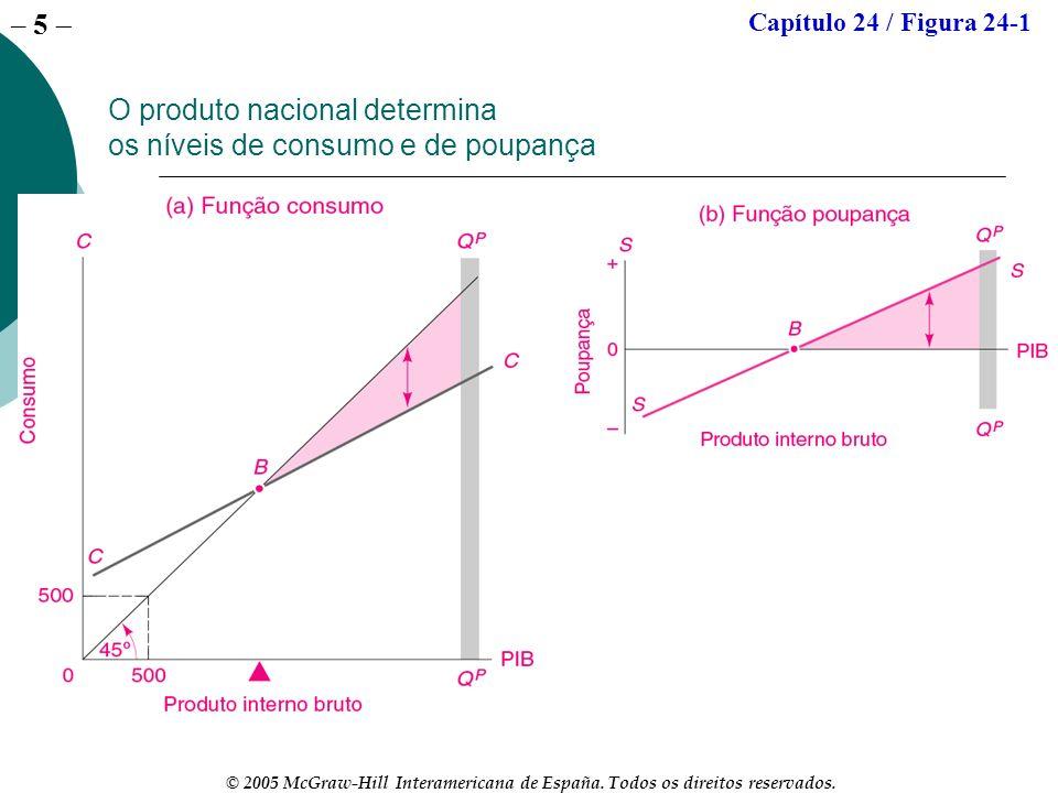 – 5 © 2005 McGraw-Hill Interamericana de España. Todos os direitos reservados. O produto nacional determina os níveis de consumo e de poupança Capítul