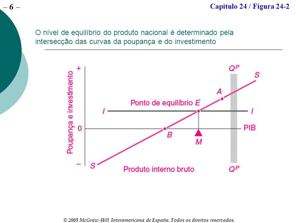 – 6 © 2005 McGraw-Hill Interamericana de España. Todos os direitos reservados. O nível de equilíbrio do produto nacional é determinado pela intersecçã