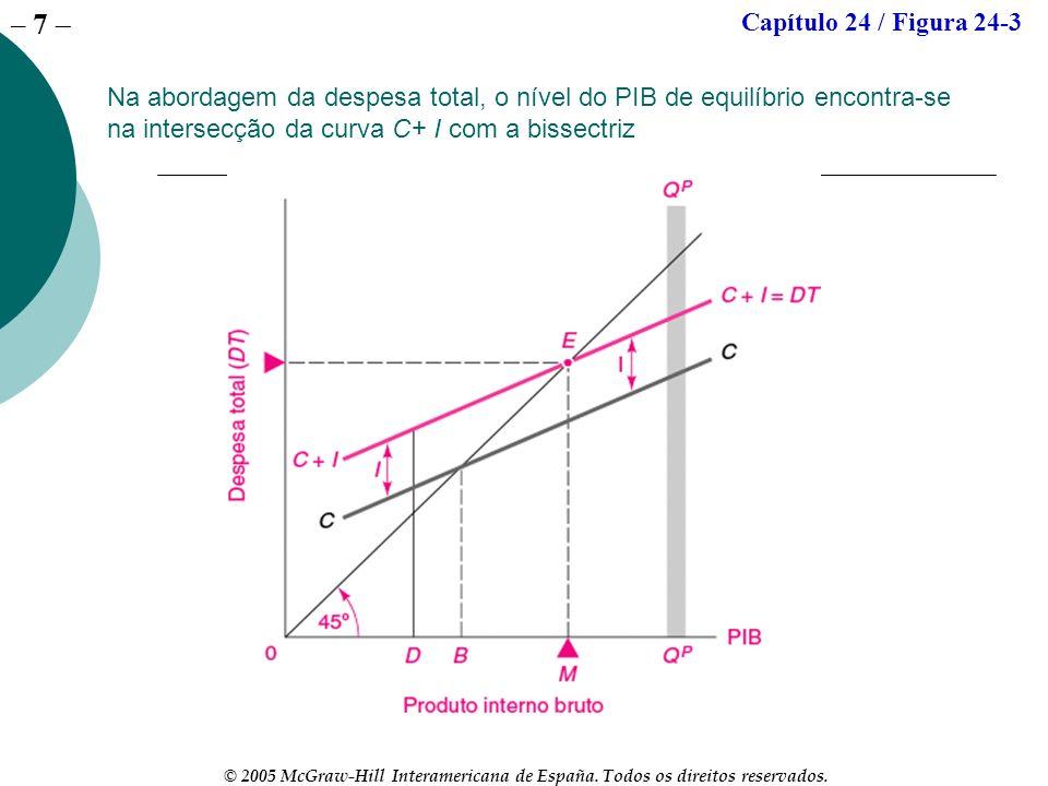 – 7 © 2005 McGraw-Hill Interamericana de España. Todos os direitos reservados. Na abordagem da despesa total, o nível do PIB de equilíbrio encontra-se