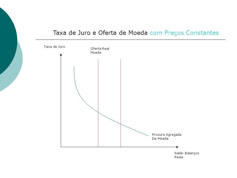 Taxa de Juro Saldo Balanços Reais Oferta Real Moeda Procura Agregada De Moeda Taxa de Juro e Oferta de Moeda com Preços Constantes