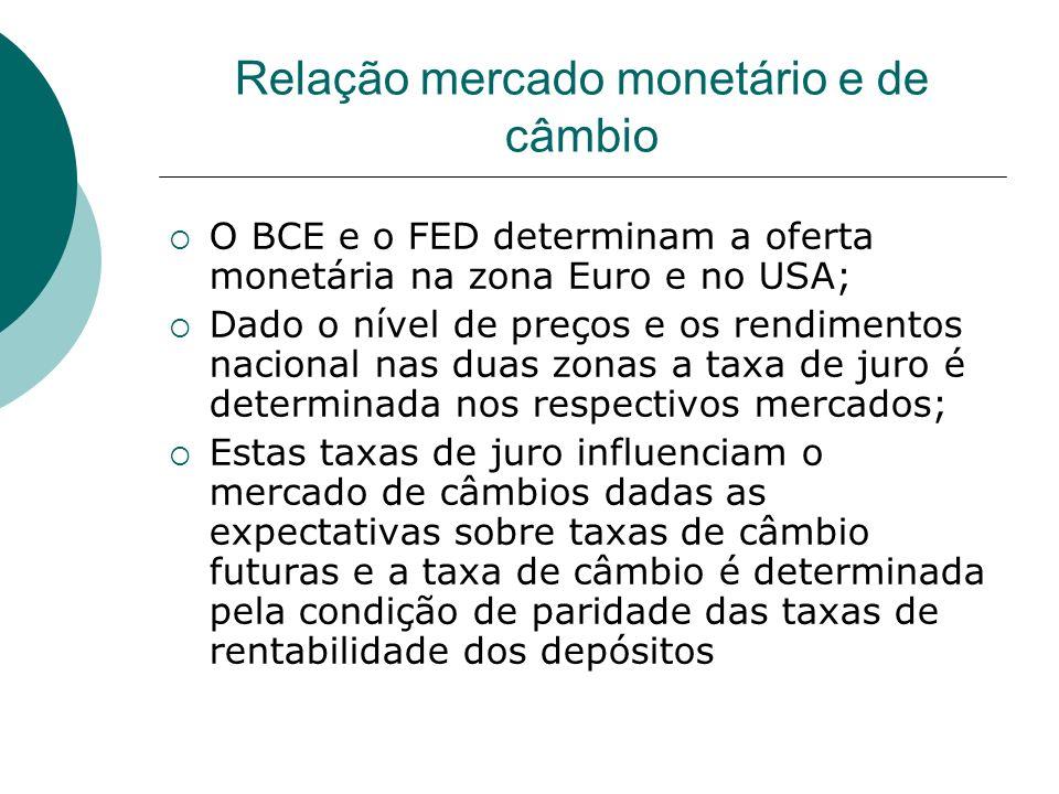 Relação mercado monetário e de câmbio O BCE e o FED determinam a oferta monetária na zona Euro e no USA; Dado o nível de preços e os rendimentos nacio