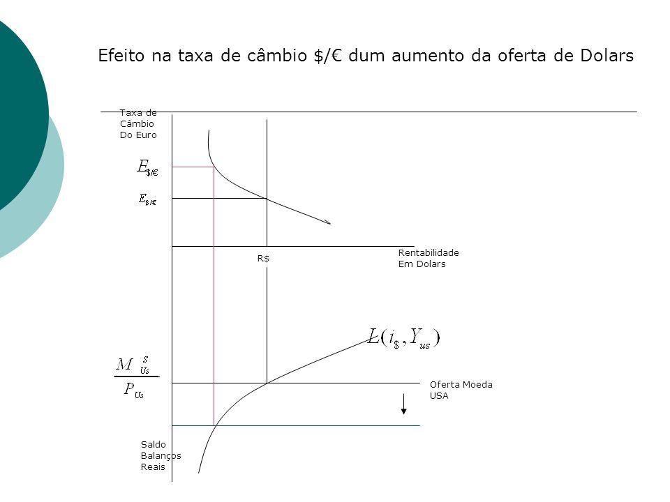 Rentabilidade Em Dolars R$ Oferta Moeda USA Saldo Balanços Reais Taxa de Câmbio Do Euro Efeito na taxa de câmbio $/ dum aumento da oferta de Dolars