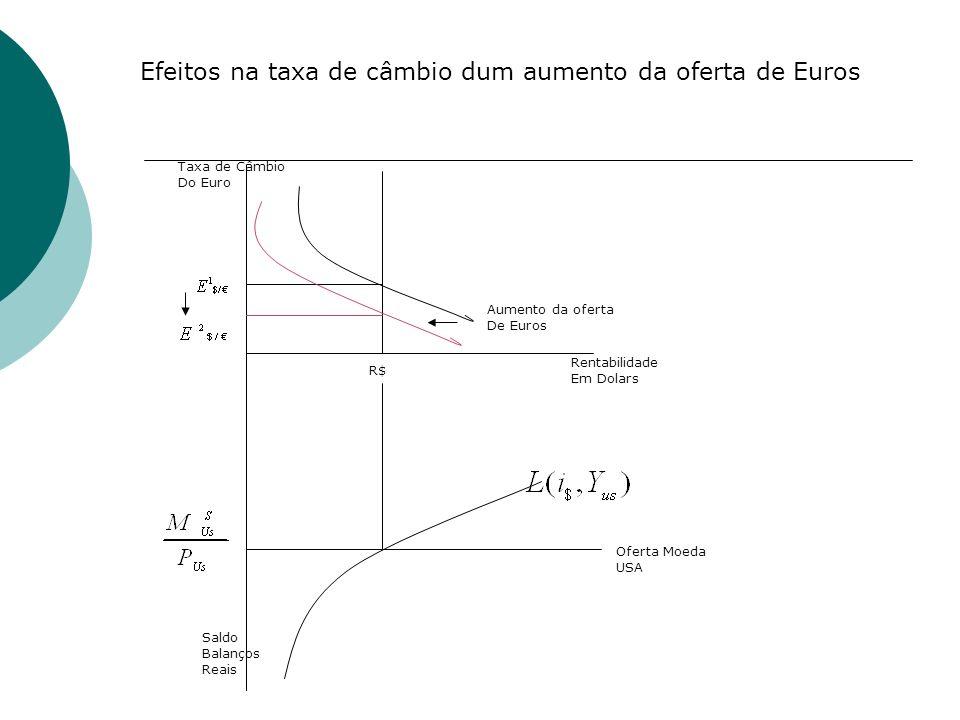 Rentabilidade Em Dolars Taxa de Câmbio Do Euro R$ Oferta Moeda USA Saldo Balanços Reais Aumento da oferta De Euros Efeitos na taxa de câmbio dum aumen