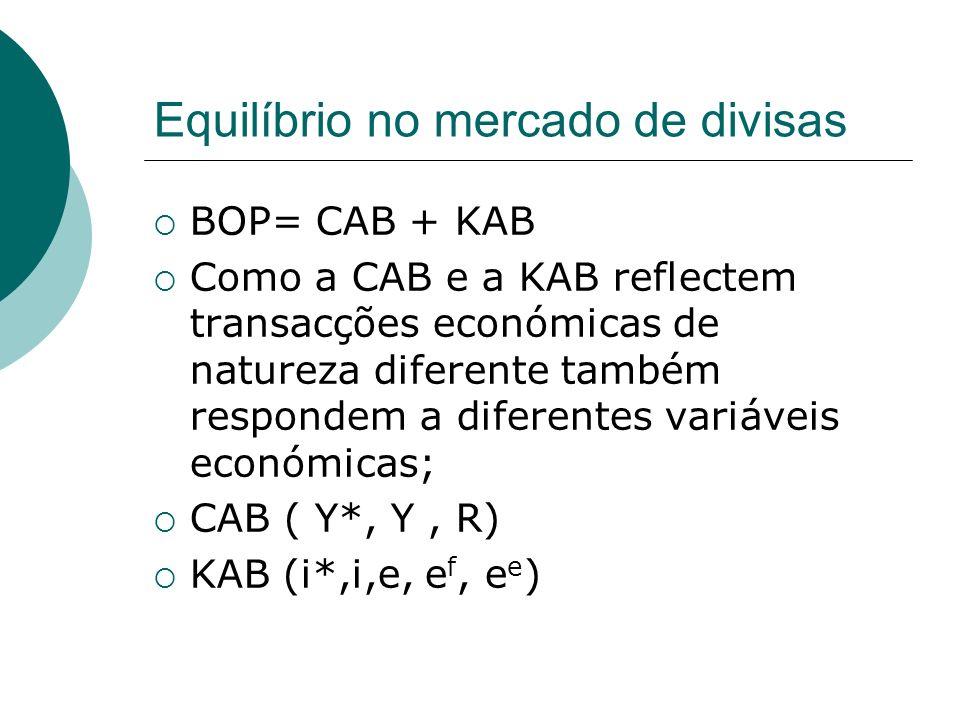 Equilíbrio no mercado de divisas BOP= CAB + KAB Como a CAB e a KAB reflectem transacções económicas de natureza diferente também respondem a diferente