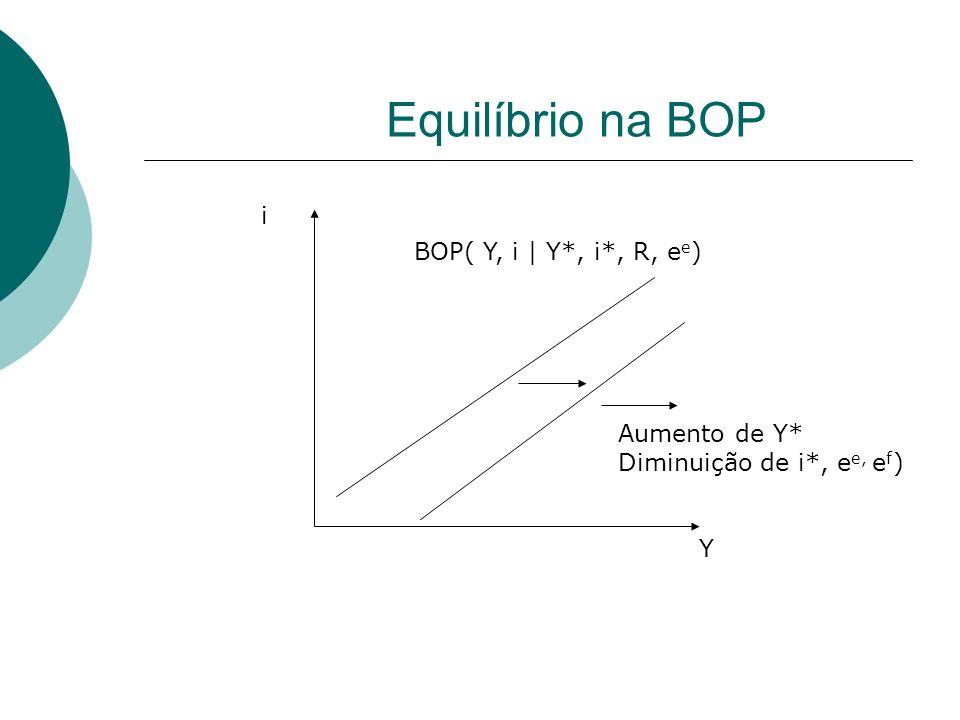 Equilíbrio na BOP Y i BOP( Y, i | Y*, i*, R, e e ) Aumento de Y* Diminuição de i*, e e, e f )
