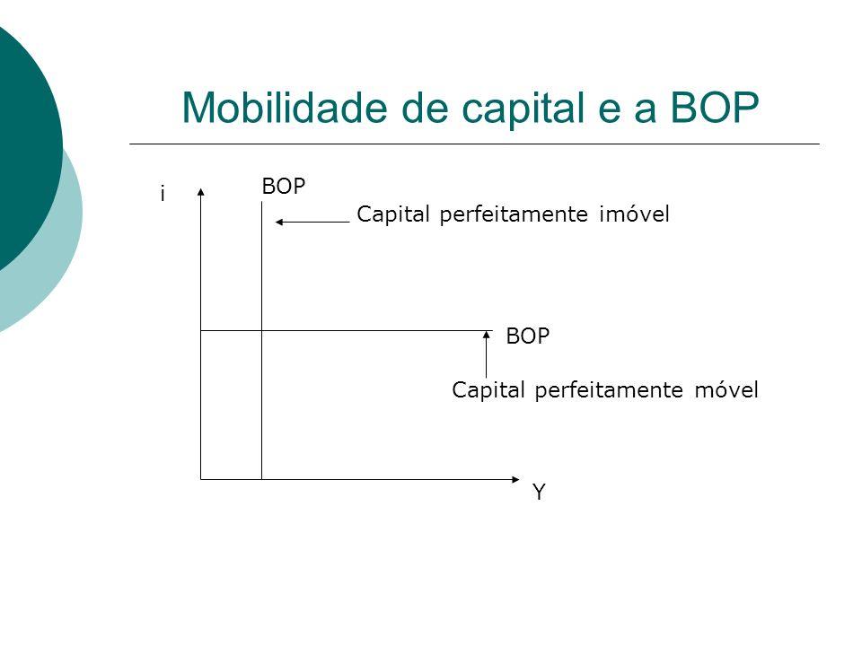 Mobilidade de capital e a BOP Y i BOP Capital perfeitamente imóvel Capital perfeitamente móvel
