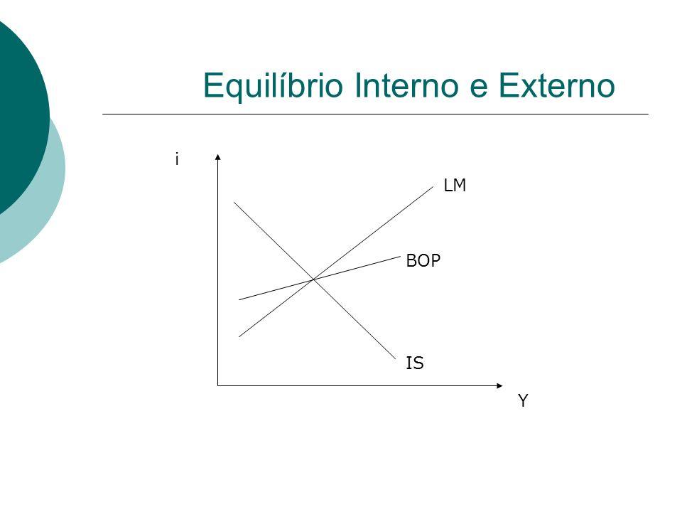 Equilíbrio Interno e Externo Y i IS LM BOP