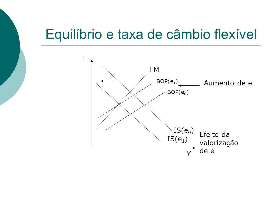 Equilíbrio e taxa de câmbio flexível IS(e 0 ) BOP(e 0 ) LM IS(e 1 ) Efeito da valorização de e Y i BOP(e 1 ) Aumento de e