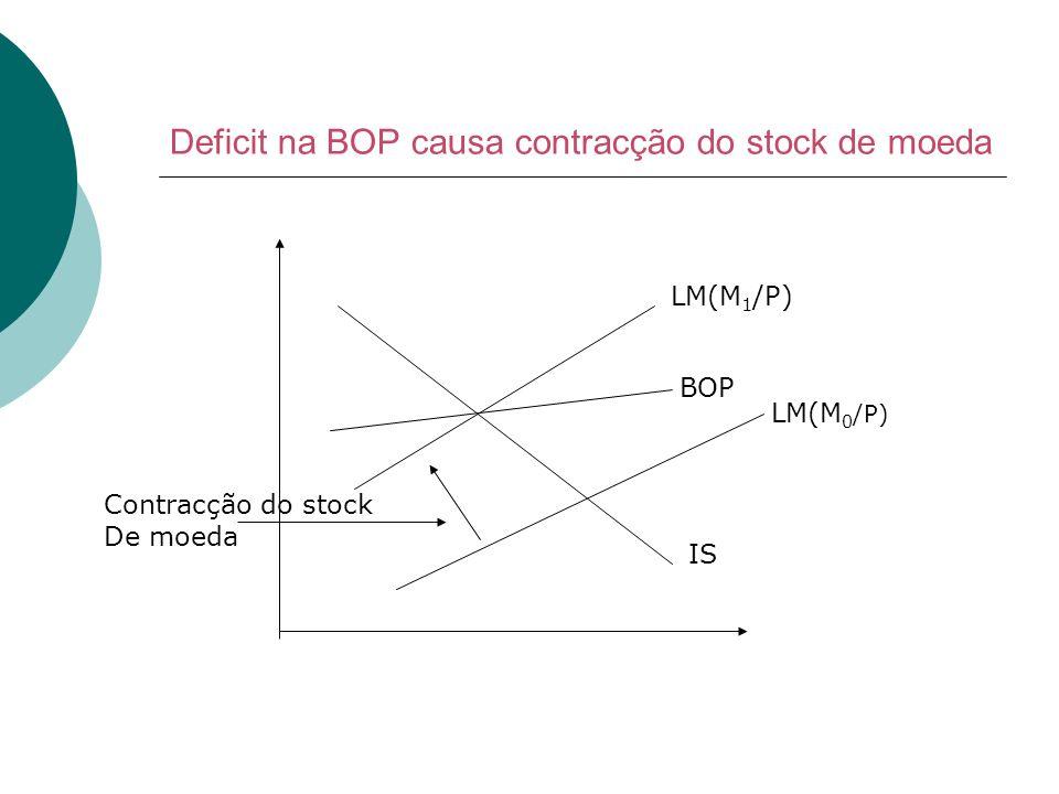 Deficit na BOP causa contracção do stock de moeda IS LM(M 0 /P) LM(M 1 /P) BOP Contracção do stock De moeda