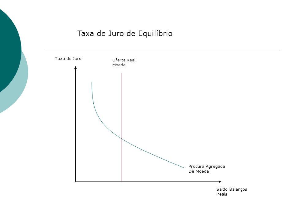 Taxa de Juro Saldo Balanços Reais Oferta Real Moeda Procura Agregada De Moeda Taxa de Juro de Equilíbrio