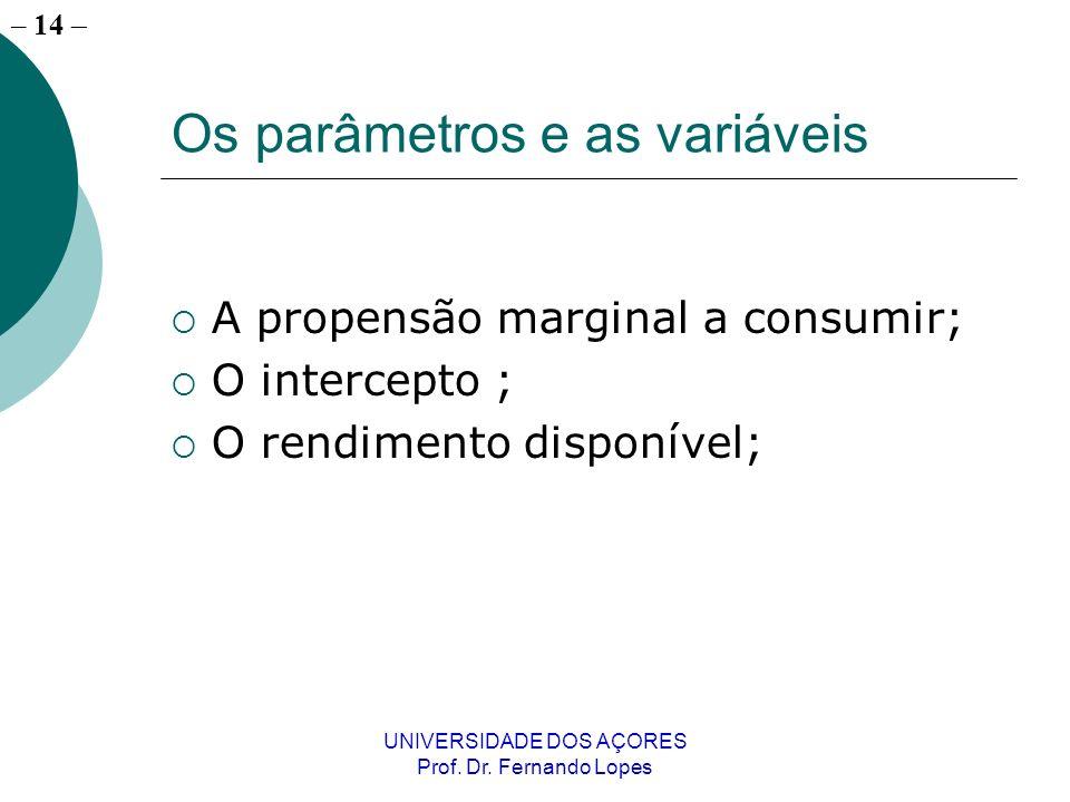 – 14 UNIVERSIDADE DOS AÇORES Prof. Dr. Fernando Lopes Os parâmetros e as variáveis A propensão marginal a consumir; O intercepto ; O rendimento dispon