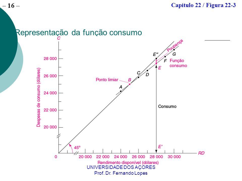 – 16 UNIVERSIDADE DOS AÇORES Prof. Dr. Fernando Lopes Representação da função consumo Capítulo 22 / Figura 22-3