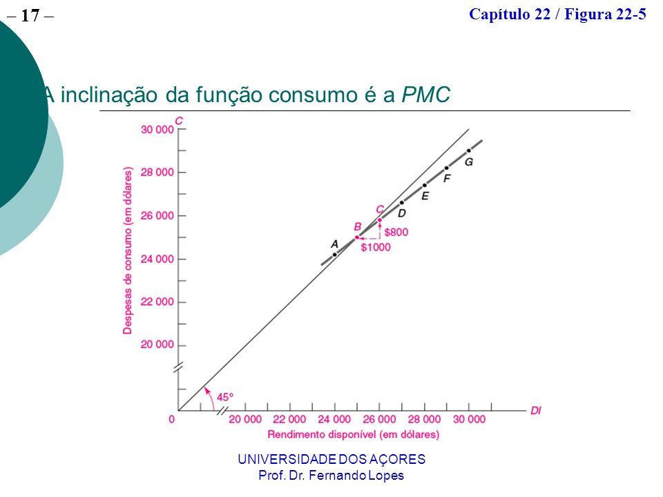 – 17 UNIVERSIDADE DOS AÇORES Prof. Dr. Fernando Lopes A inclinação da função consumo é a PMC Capítulo 22 / Figura 22-5