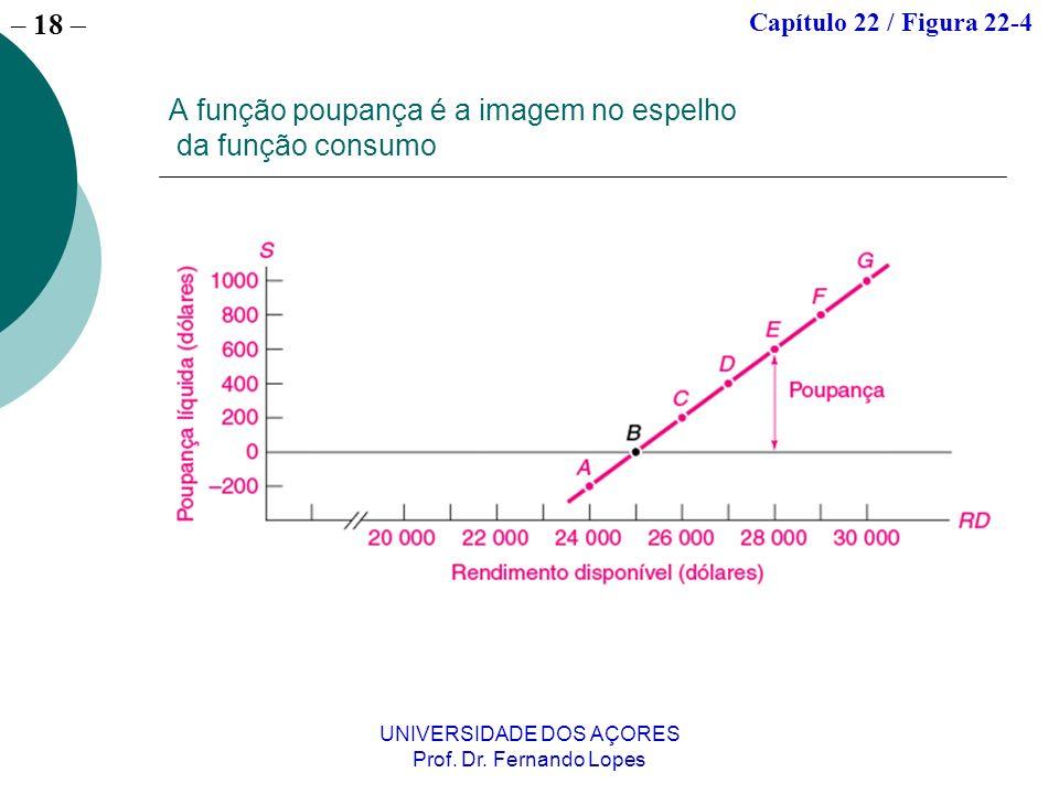 – 18 UNIVERSIDADE DOS AÇORES Prof. Dr. Fernando Lopes A função poupança é a imagem no espelho da função consumo Capítulo 22 / Figura 22-4