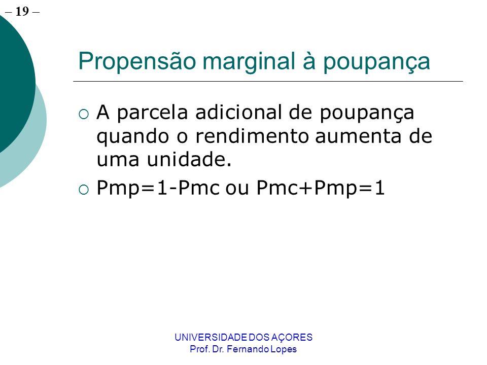 – 19 UNIVERSIDADE DOS AÇORES Prof. Dr. Fernando Lopes Propensão marginal à poupança A parcela adicional de poupança quando o rendimento aumenta de uma