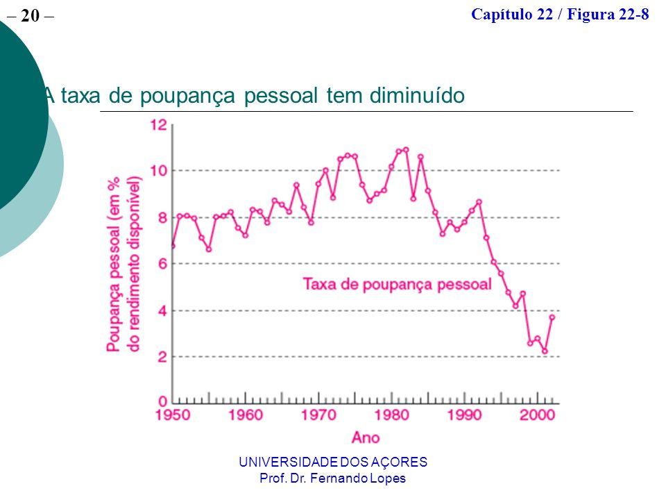 – 20 UNIVERSIDADE DOS AÇORES Prof. Dr. Fernando Lopes A taxa de poupança pessoal tem diminuído Capítulo 22 / Figura 22-8