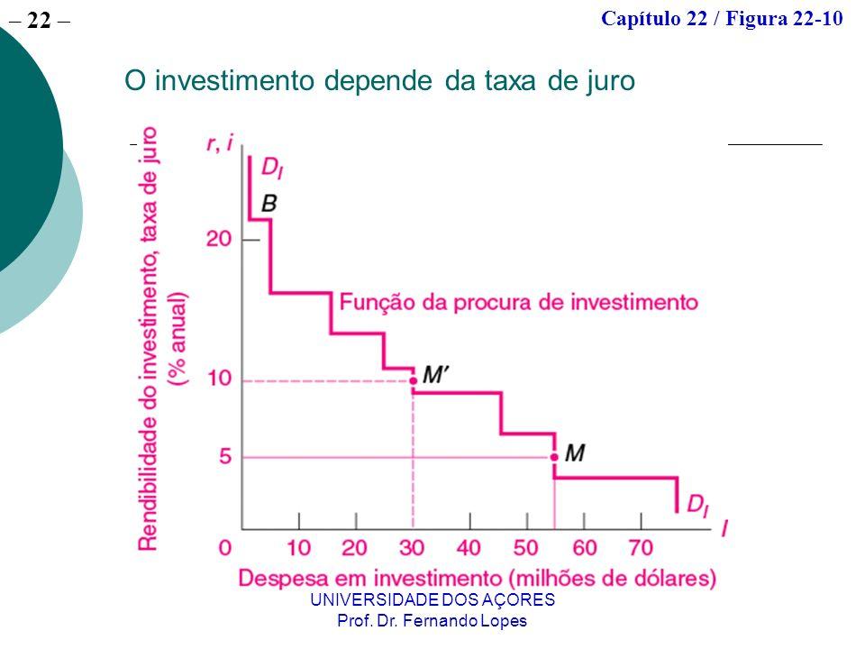 – 22 UNIVERSIDADE DOS AÇORES Prof. Dr. Fernando Lopes O investimento depende da taxa de juro Capítulo 22 / Figura 22-10