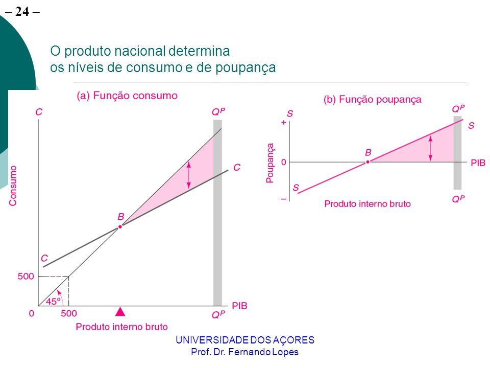 – 24 UNIVERSIDADE DOS AÇORES Prof. Dr. Fernando Lopes O produto nacional determina os níveis de consumo e de poupança