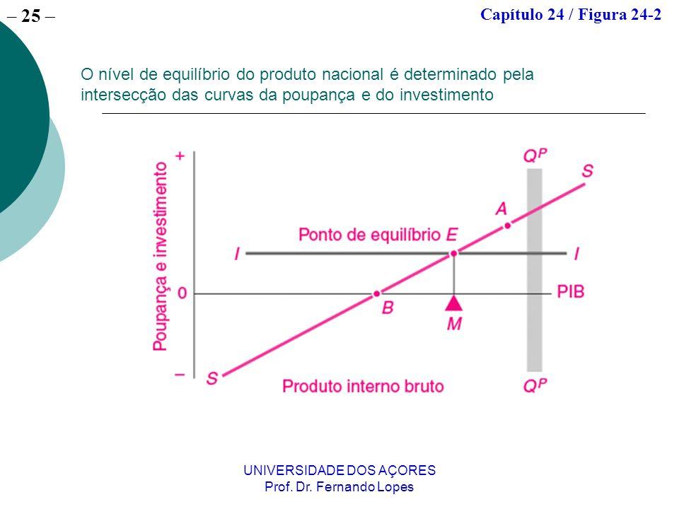 – 25 UNIVERSIDADE DOS AÇORES Prof. Dr. Fernando Lopes O nível de equilíbrio do produto nacional é determinado pela intersecção das curvas da poupança