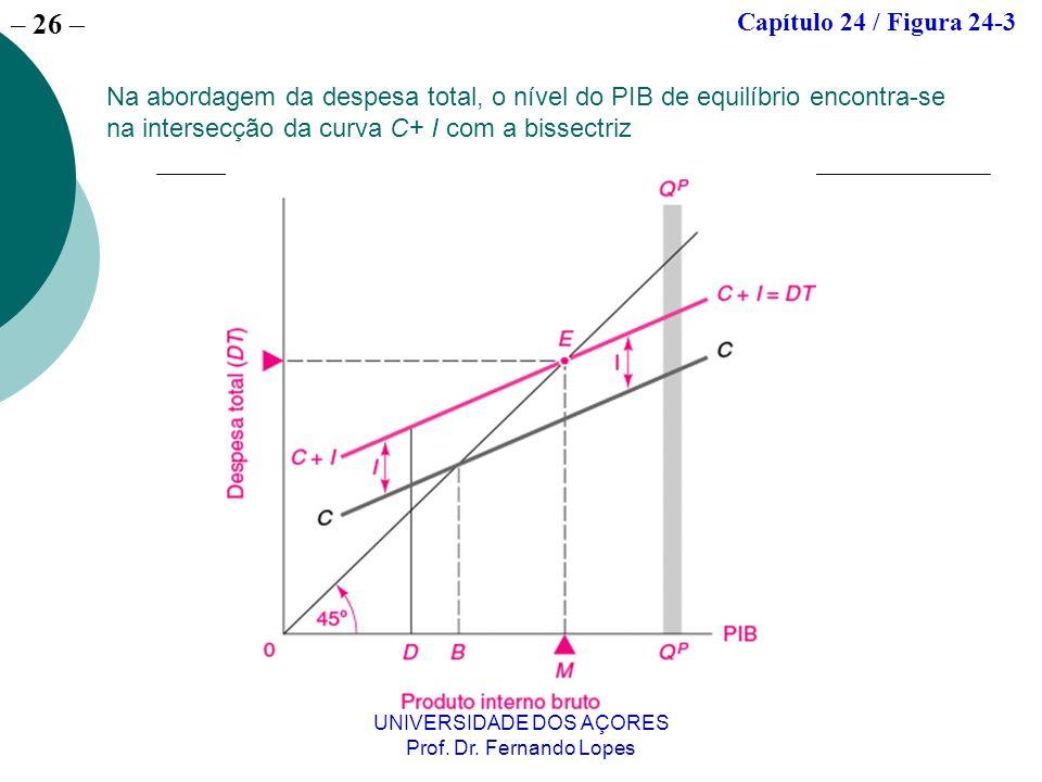 – 26 UNIVERSIDADE DOS AÇORES Prof. Dr. Fernando Lopes Na abordagem da despesa total, o nível do PIB de equilíbrio encontra-se na intersecção da curva
