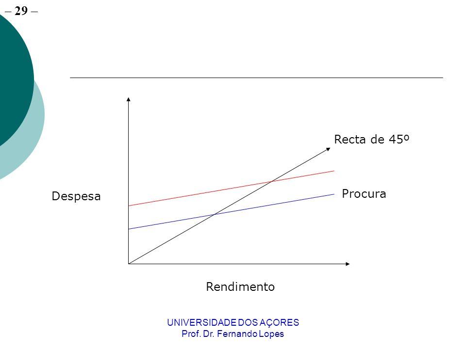 – 29 UNIVERSIDADE DOS AÇORES Prof. Dr. Fernando Lopes Rendimento Despesa Procura Recta de 45º