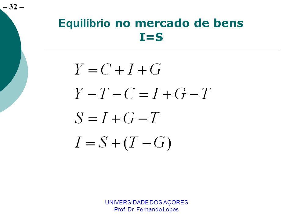 – 32 UNIVERSIDADE DOS AÇORES Prof. Dr. Fernando Lopes Equilíbrio no mercado de bens I=S