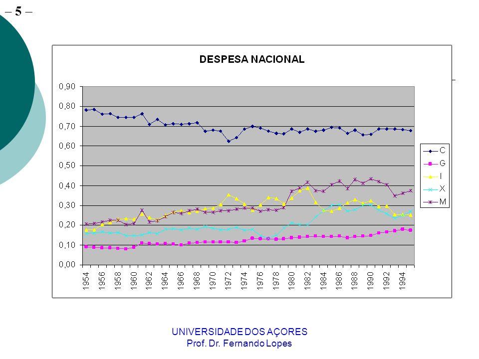– 5 UNIVERSIDADE DOS AÇORES Prof. Dr. Fernando Lopes