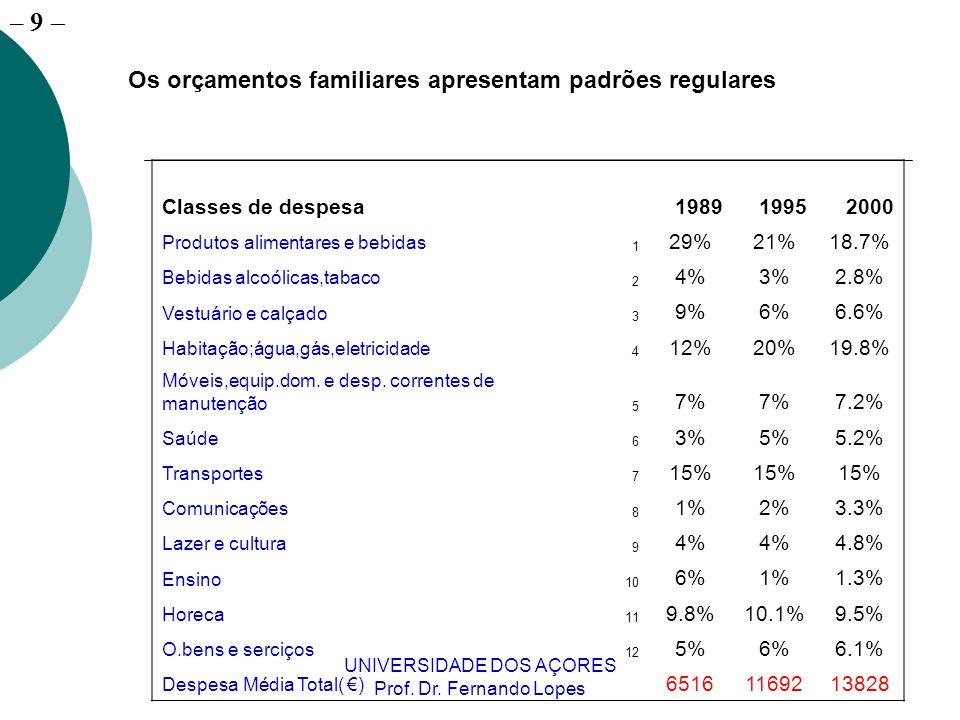 – 9 UNIVERSIDADE DOS AÇORES Prof. Dr. Fernando Lopes Classes de despesa 198919952000 Produtos alimentares e bebidas 1 29%21%18.7% Bebidas alcoólicas,t