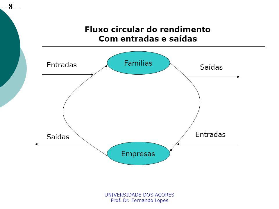 – 19 UNIVERSIDADE DOS AÇORES Prof. Dr. Fernando Lopes A despesa agregada DA=C+I+G+X-M