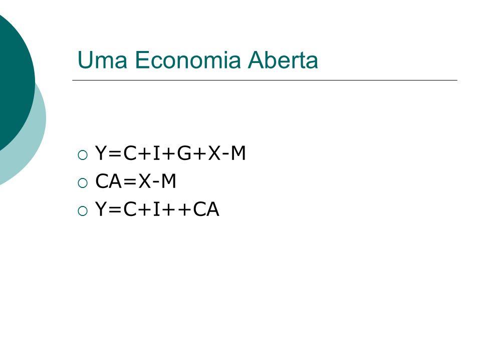 Uma Economia Aberta Y=C+I+G+X-M CA=X-M Y=C+I++CA