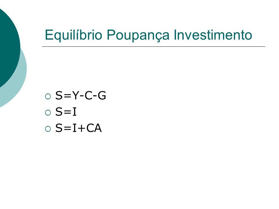 Equilíbrio Poupança Investimento S=Y-C-G S=I S=I+CA