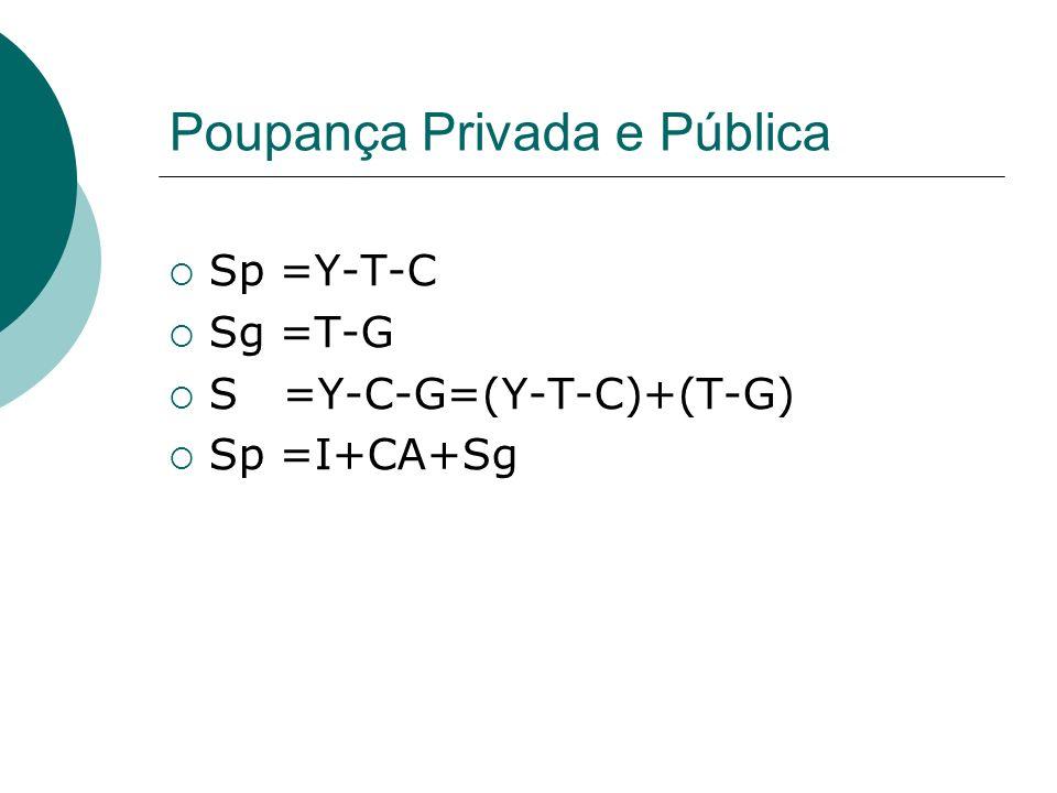 Poupança Privada e Pública Sp =Y-T-C Sg =T-G S =Y-C-G=(Y-T-C)+(T-G) Sp =I+CA+Sg