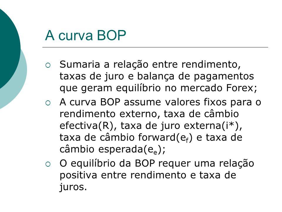 A curva BOP Sumaria a relação entre rendimento, taxas de juro e balança de pagamentos que geram equilíbrio no mercado Forex; A curva BOP assume valores fixos para o rendimento externo, taxa de câmbio efectiva(R), taxa de juro externa(i*), taxa de câmbio forward(e f ) e taxa de câmbio esperada(e e ); O equilíbrio da BOP requer uma relação positiva entre rendimento e taxa de juros.