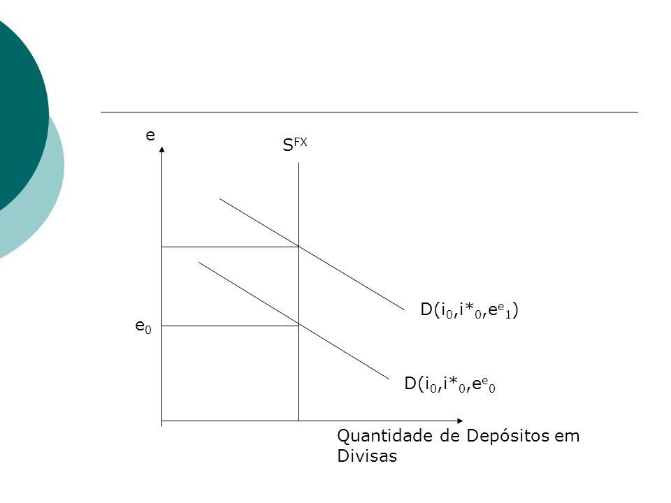 D(i 0,i* 0,e e 0 D(i 0,i* 0,e e 1 ) S FX e Quantidade de Depósitos em Divisas e0e0