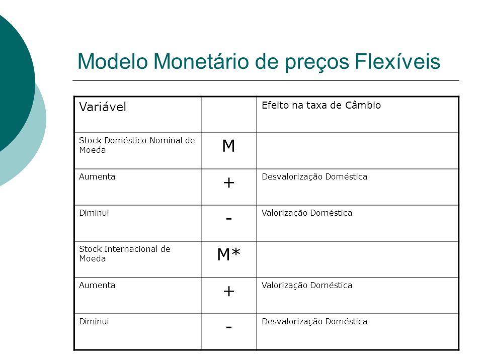 Modelo Monetário de preços Flexíveis Variável Efeito na taxa de Câmbio Stock Doméstico Nominal de Moeda M Aumenta + Desvalorização Doméstica Diminui -