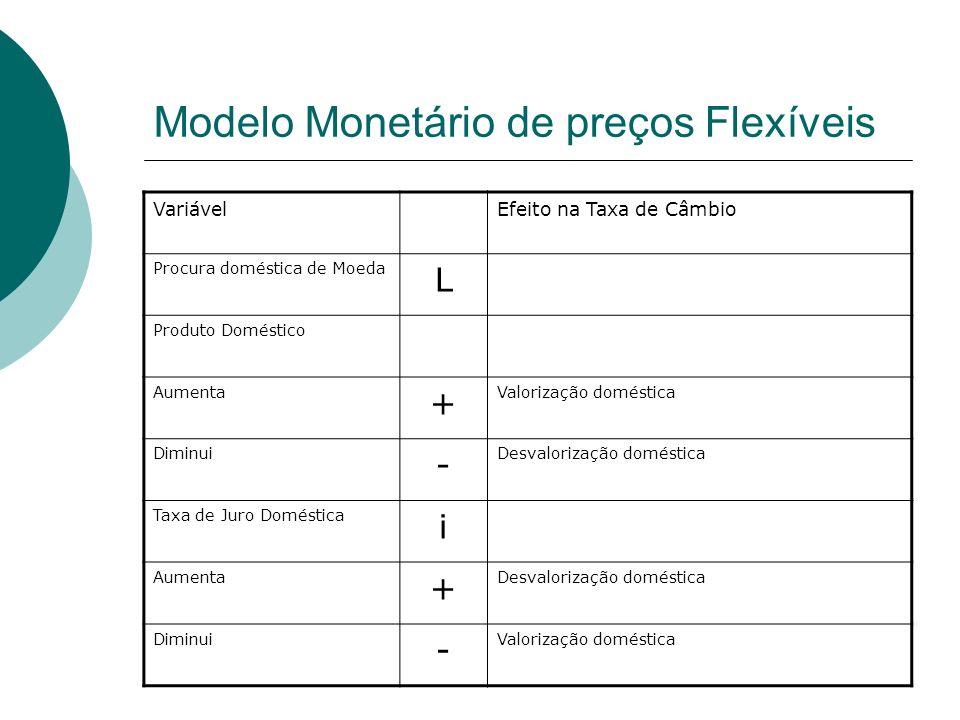 Modelo Monetário de preços Flexíveis VariávelEfeito na Taxa de Câmbio Procura doméstica de Moeda L Produto Doméstico Aumenta + Valorização doméstica D